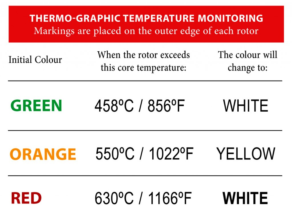 Thermal Paint Temperatures