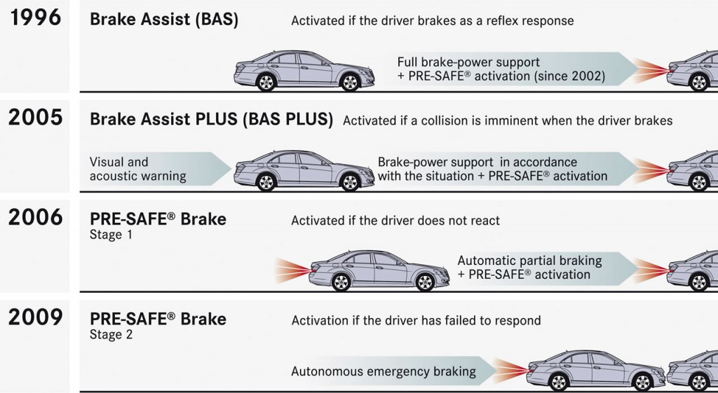 News Pre Safety Brakes System By Mercedes Benz Disc